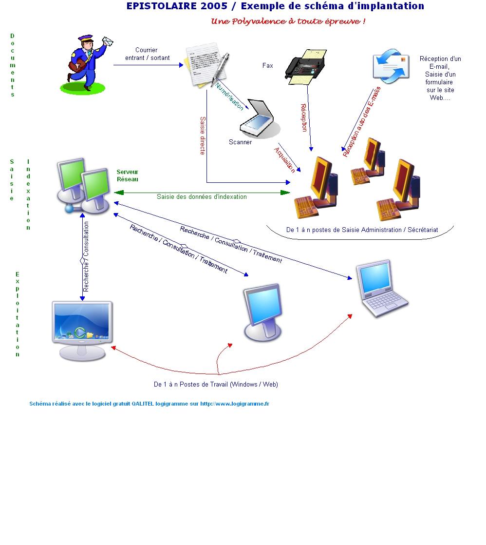 Information ged: utilité du logiciel de GED